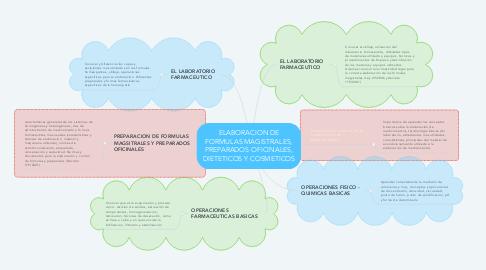 Mind Map: ELABORACION DE FORMULAS MAGISTRALES, PREPARADOS OFICINALES, DIETETICOS Y COSMETICOS