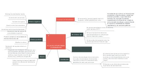Mind Map: Un mundo achicado debido a la Globalización
