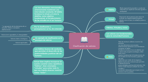 Mind Map: Clasificación de valores