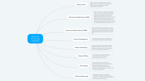Mind Map: Healthcare Technology Landscape