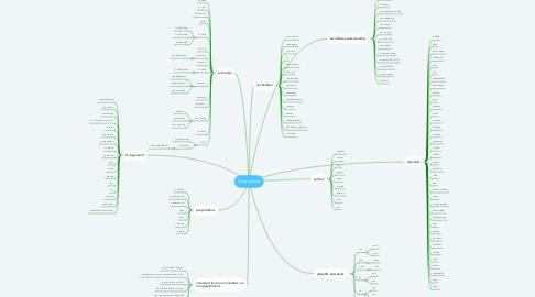Mind Map: Vocabulaire