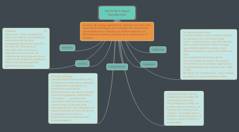 Mind Map: teoría de la aguja hipodérmica