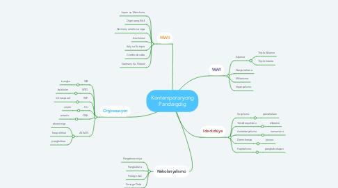 Mind Map: Kontemporaryong Pandaigdig