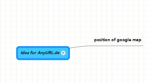 Mind Map: Idea for AnyURL.de