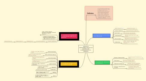 Mind Map: ASPECTOS FUNDAMENTALES DE LOS SISTEMAS DE INFORMACION EN LA EMPRESA