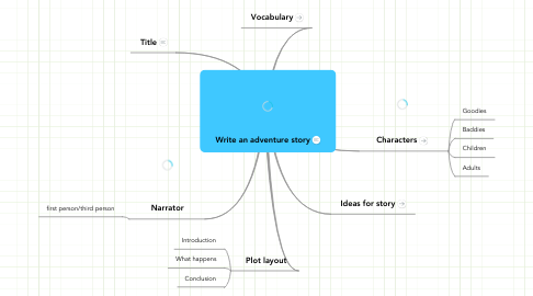 Mind Map: Write an adventure story