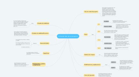 Mind Map: Ciclos de vida de un proyecto.