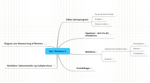 Mind Map: Nyt i SkoleIntra 5