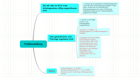 Mind Map: Problemstellung