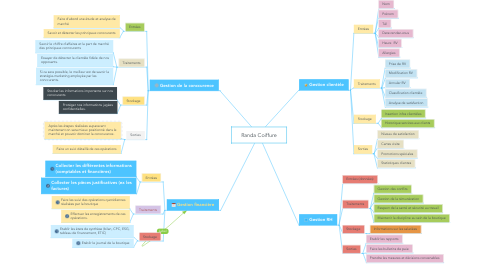 Mind Map: Randa Coiffure