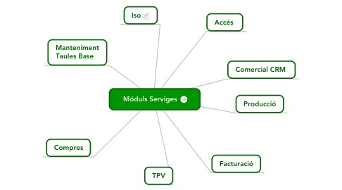 Mind Map: Móduls Serviges