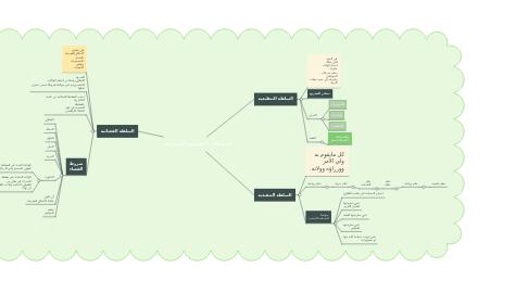 Mind Map: السلطات السياسية التشريعية