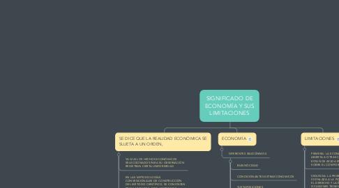 Mind Map: SIGNIFICADO DE ECONOMÍA Y SUS LIMITACIONES