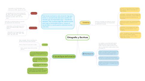 Mind Map: Ortografía y Escritura