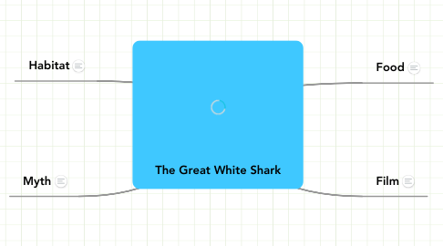 Mind Map: The Great White Shark