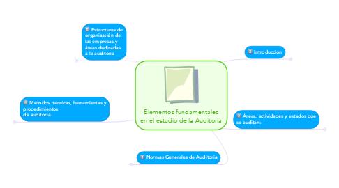 Mind Map: Elementos fundamentales en el estudio de la Auditoria