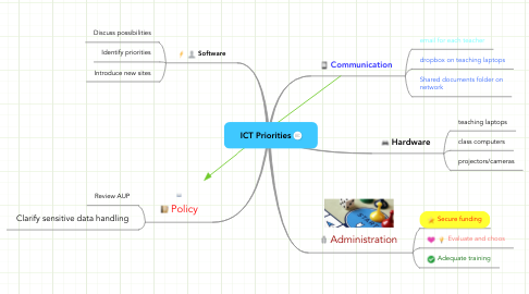 Mind Map: ICT Priorities