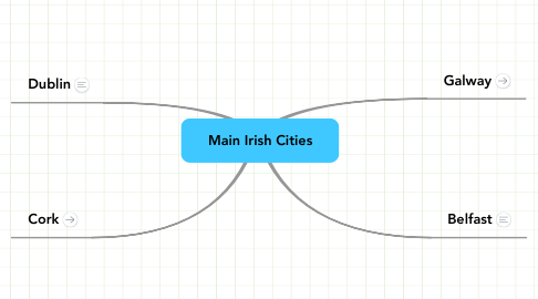 Mind Map: Main Irish Cities