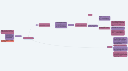 Mind Map: medida de tendencia central