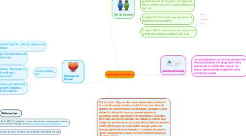Mind Map: Sexualidad Humana