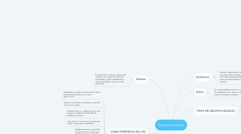 Mind Map: Grupos sociales