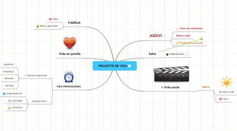 Mind Map: PROJECTE DE VIDA