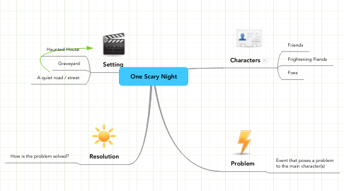 Mind Map: One Scary Night