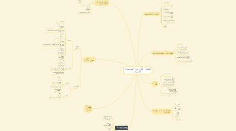 Mind Map: النظام  الاداري في  المؤسسات التربوية