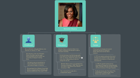 Mind Map: Michelle Obama
