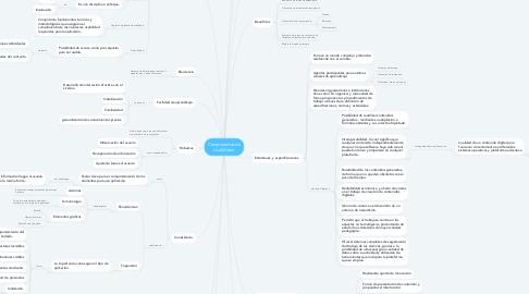 Mind Map: Componentes de Usabilidad.