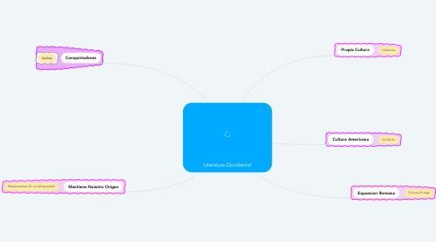 Mind Map: Literatura Occidental