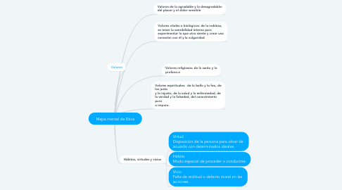Mind Map: Mapa mental de Etica