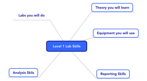 Mind Map: Level 1 Lab Skills