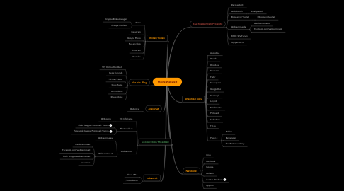 Mind Map: Meine Webwelt