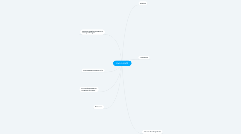 Mind Map: CIVIL - I - LINDB