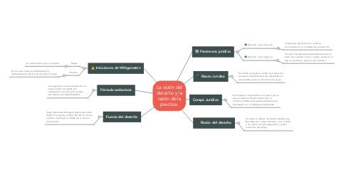 Mind Map: La razón del derecho y la razón de la practica.