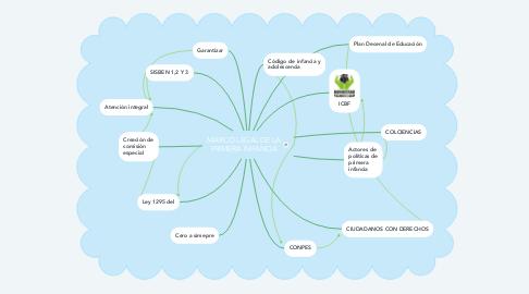 Mind Map: MARCO LEGAL DE LA PRIMERA INFANCIA