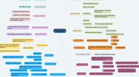 Mind Map: ➩CLASIFICACIÓN DE LAS ACCIONES