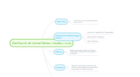 Mind Map: Clasificación de valores/hábitos, virtudes y vicios