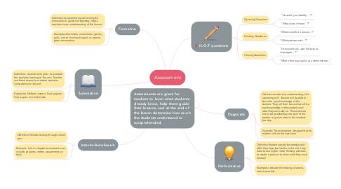 Mind Map: Assessment