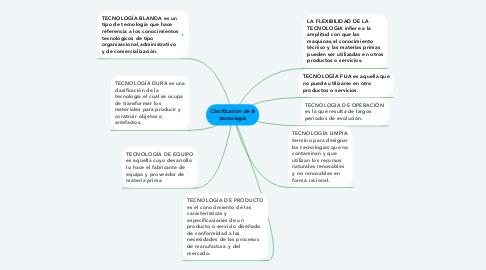 Mind Map: Clasificacion de la tecnología