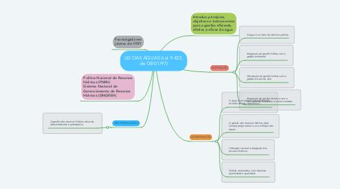 Mind Map: LEI DAS ÁGUAS (Lei 9.433, de 08/01/97)