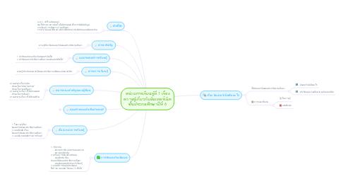 Mind Map: หน่วยการเรียนรู้ที่ 1 เรื่อง ความรู้เกี่ยวกับอินเทอร์เน็ต ชั้นประถมศึกษาปีที่ 6