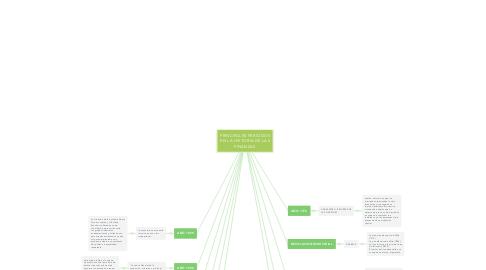 Mind Map: PRINCIPALES PERIODOS EN LA HISTORIA DE LAS FINANZAS