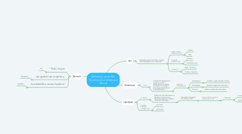 Mind Map: Diferencia entre Rol, Orientación e Identidad Sexual