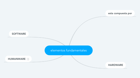 Mind Map: elementos fundamentales