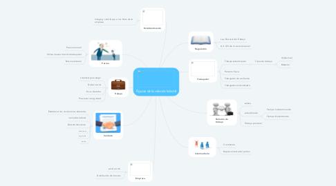 Mind Map: Figuras de la relación laboral