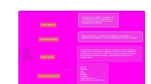 Mind Map: Cuadro  sinóptico  sitemas  Operativos  de software