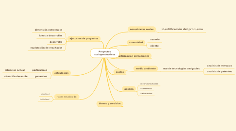 Mind Map: Proyectos socioproductivos