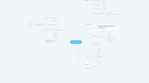 Mind Map: Аксиома-септики